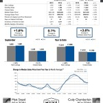 Year-over-Year Salt Lake Market Update